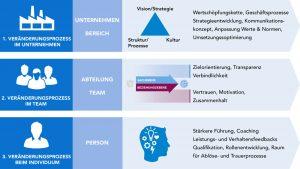 Businessentwicklung: Veränderungsmanagement