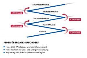Modell zu den besonderen Herausforderungen an das Management.