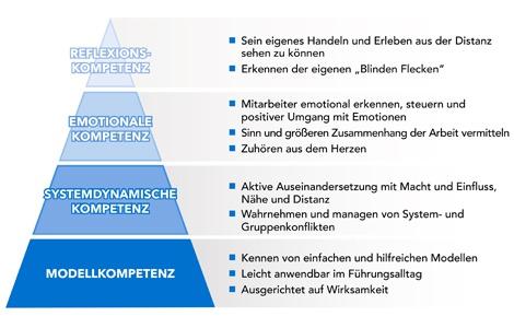 Der PALATINA Ansatz in der Führungskräfteentwicklung