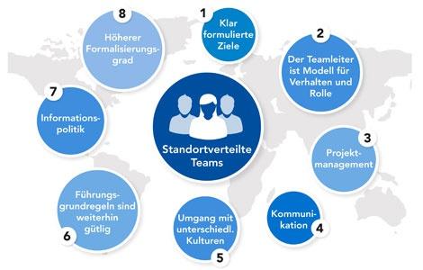 Mitarbeiterführung von standortverteilten Teams erfordert besondere Kompetenzen