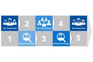 Typischer Gesamtprozesses beim Transition Coaching