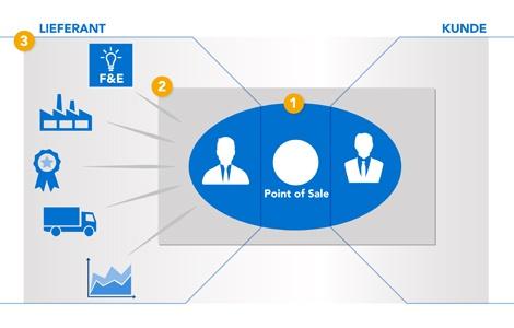Der gesamte Wertschöpfungsprozess des Unternehmens wird berücksichtigt.
